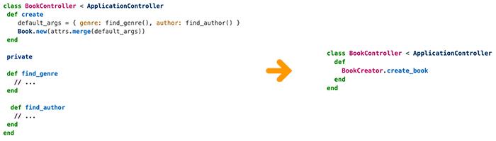Imagem com um trecho de código com 15 linhas, sem o uso de service object. À direita, uma uma seta amarela apontando para outro trecho de código, com uso de service object e apenas 5 linhas.