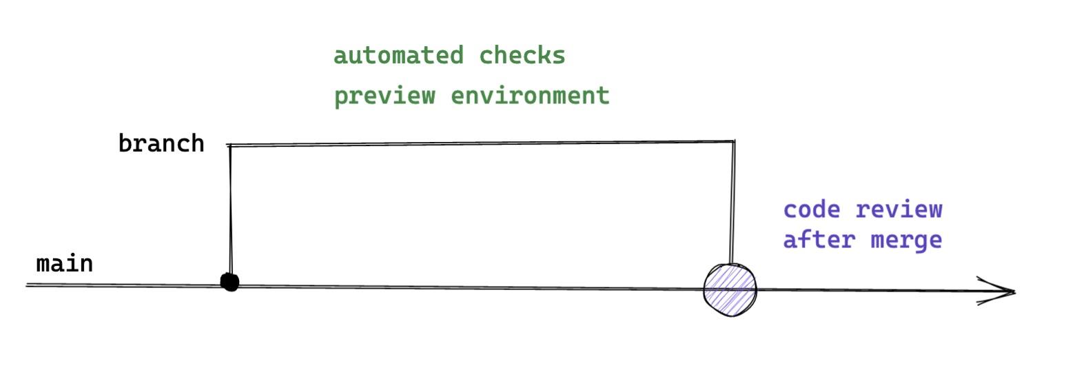 Gráfico mostrando como uma branch fica esquematizada com a main.