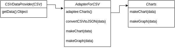Gráfico com um exemplo de estrutura de padrão de projetos, mostrando um fluxo de padrões com 3 etapas a serem implementadas. Cada etapa tem os métodos que devem ser utilizados.